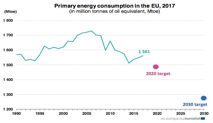 L'Europa si allontana dagli obiettivi per l'efficienza energetica al 2020