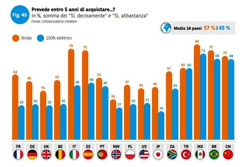 Indagine su auto elettrica: il 43% degli intervistati la comprerà entro 5 anni