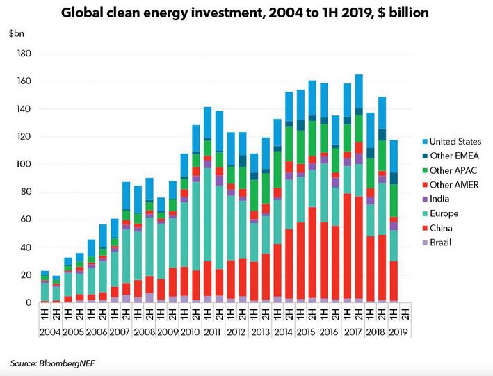 In Cina crollano gli investimenti per le rinnovabili nei primi mesi del 2019